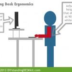 DIY Standing Desk Kit - Ergonomics